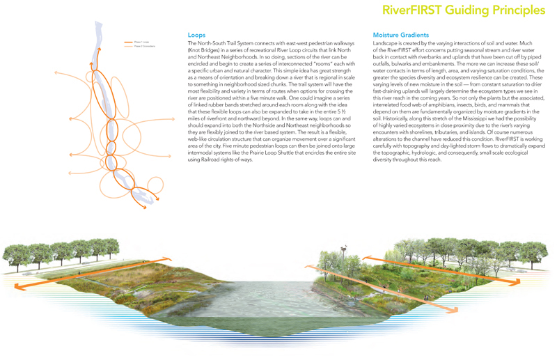 poster of riverfirst guiding principles